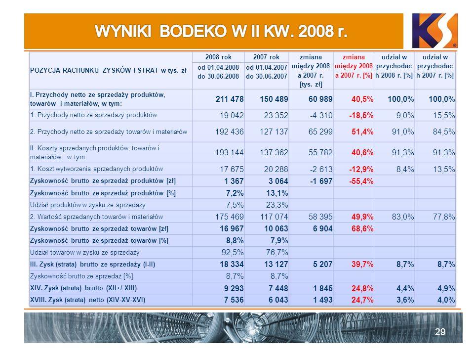 udział w przychodach 2008 r. [%] udział w przychodach 2007 r. [%]